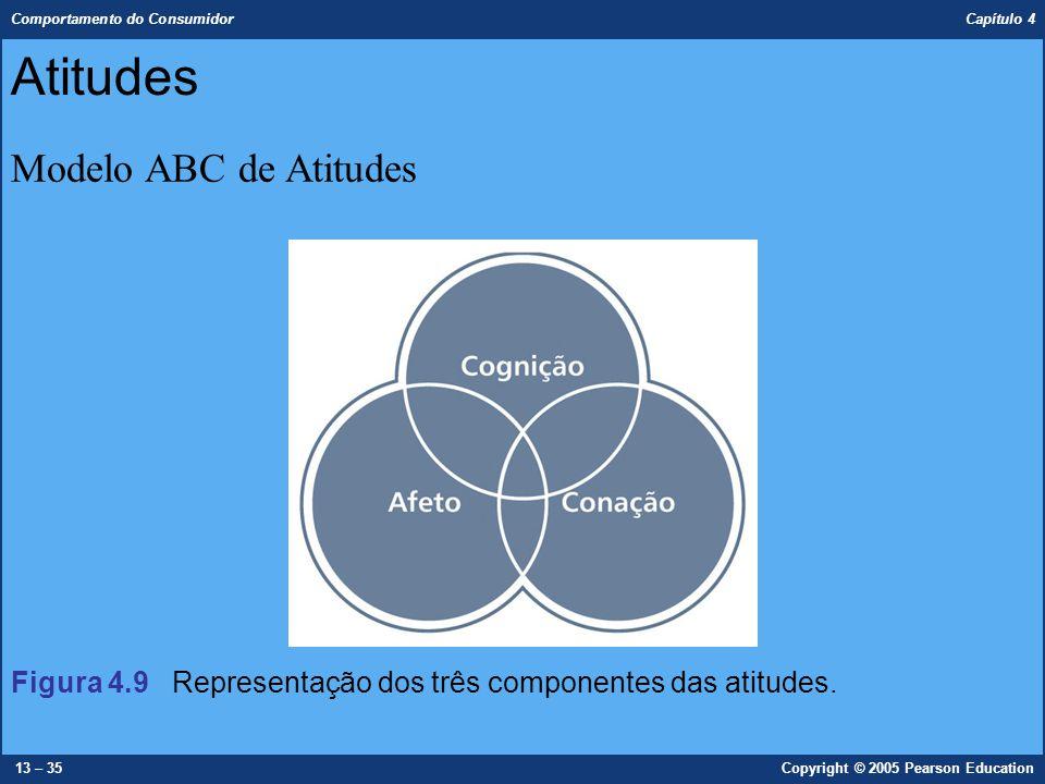 Atitudes Modelo ABC de Atitudes