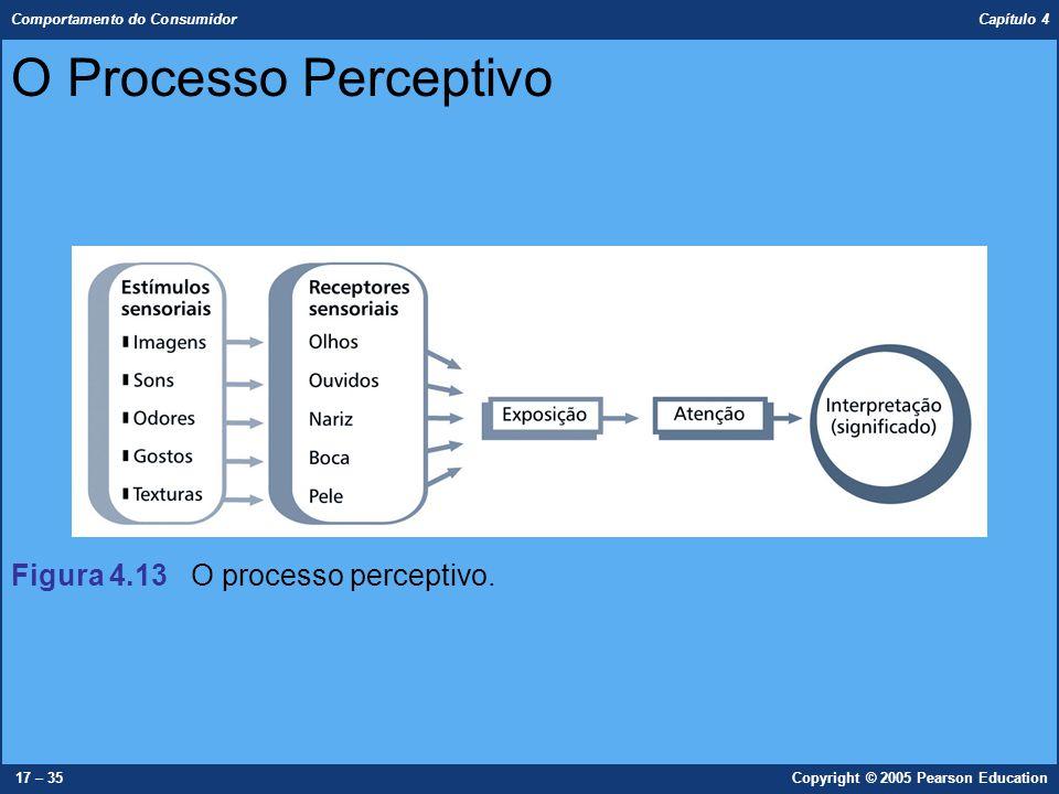 O Processo Perceptivo Figura 4.13 O processo perceptivo.