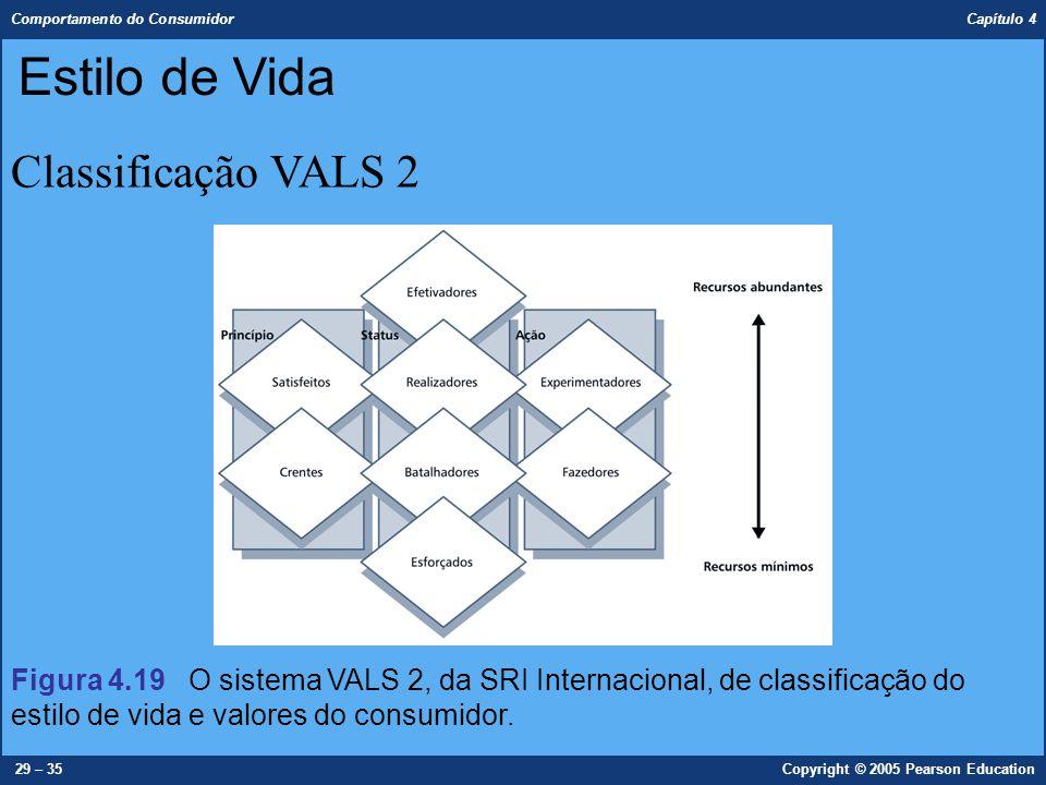 Estilo de Vida Classificação VALS 2