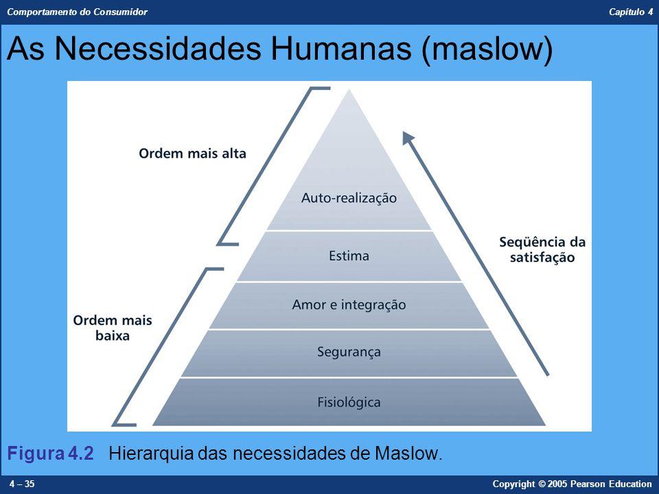 As Necessidades Humanas (maslow)