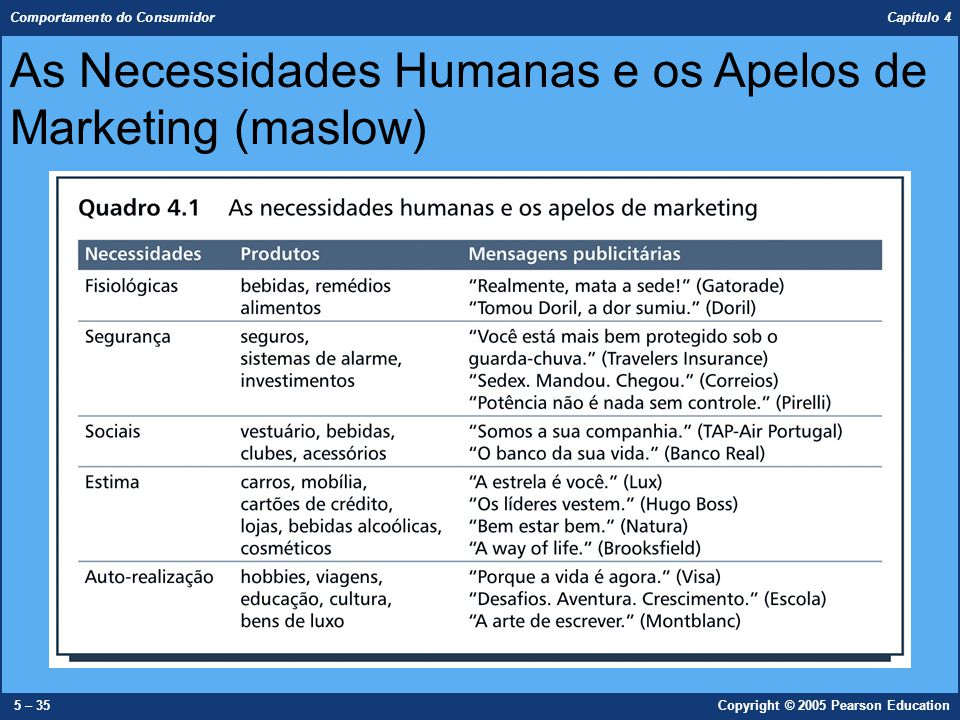 As Necessidades Humanas e os Apelos de Marketing (maslow)
