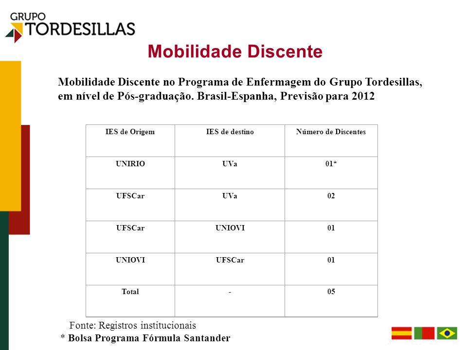 Mobilidade Discente Mobilidade Discente no Programa de Enfermagem do Grupo Tordesillas, em nível de Pós-graduação. Brasil-Espanha, Previsão para 2012.
