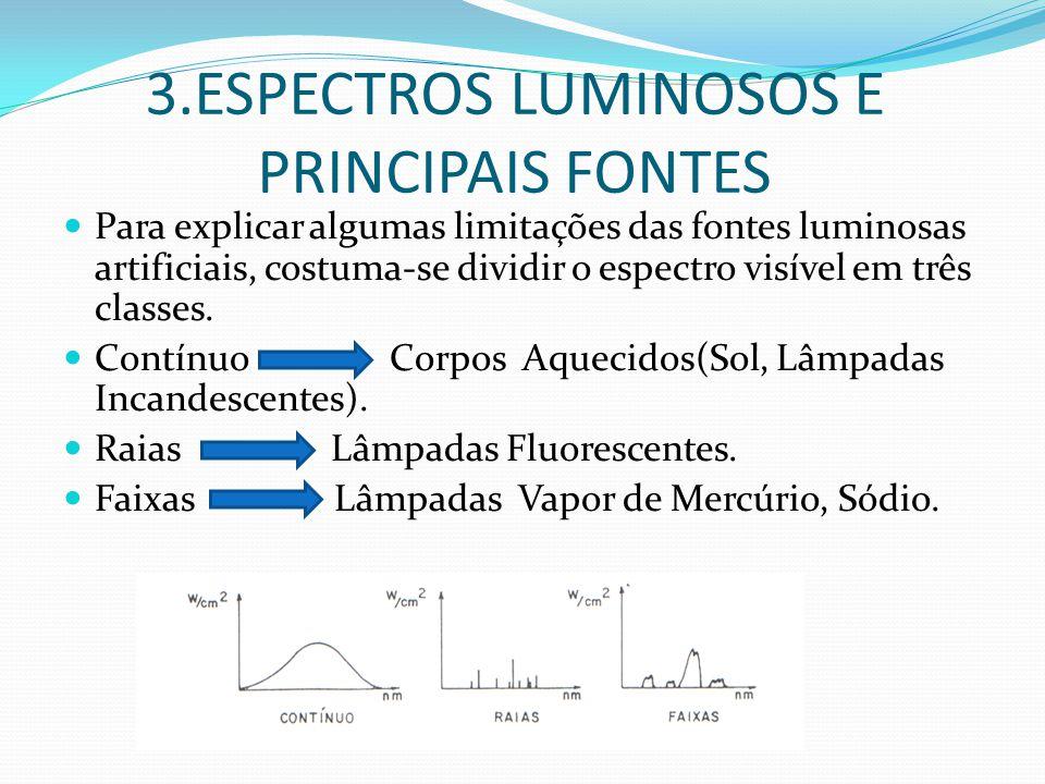 3.ESPECTROS LUMINOSOS E PRINCIPAIS FONTES
