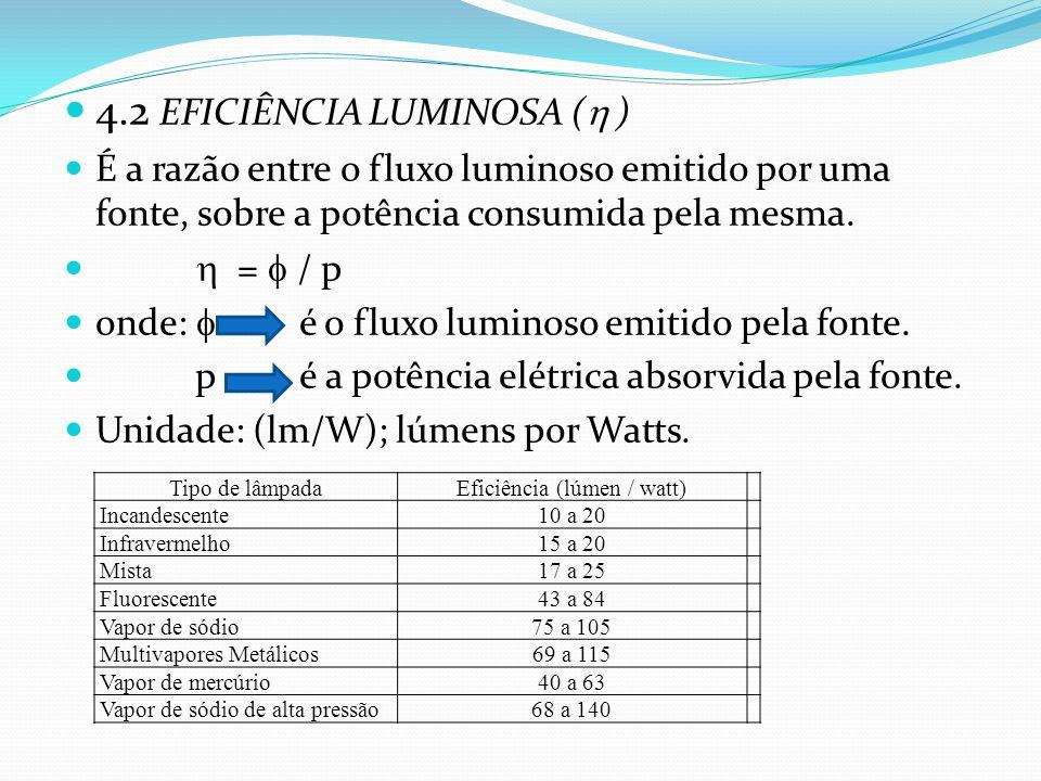 Eficiência (lúmen / watt)