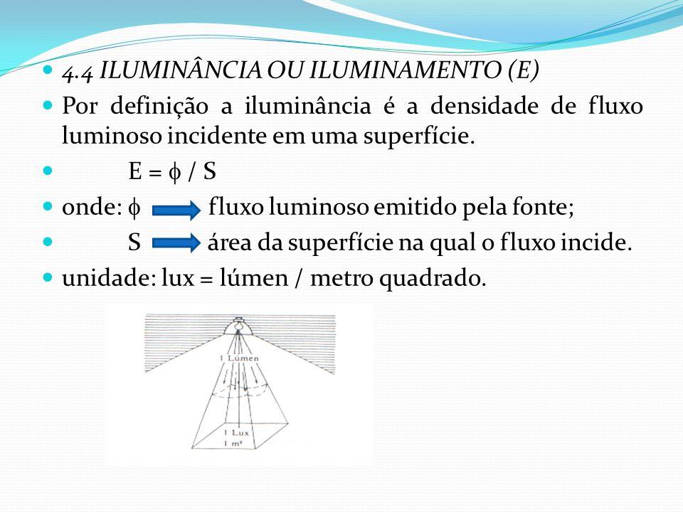 4.4 ILUMINÂNCIA OU ILUMINAMENTO (E)