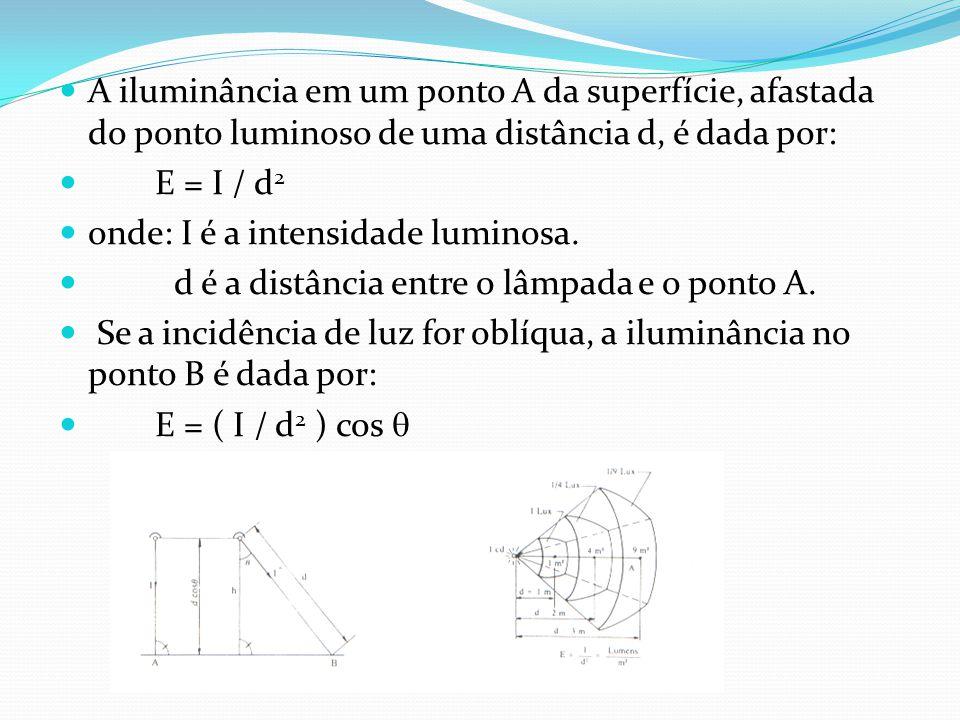 A iluminância em um ponto A da superfície, afastada do ponto luminoso de uma distância d, é dada por: