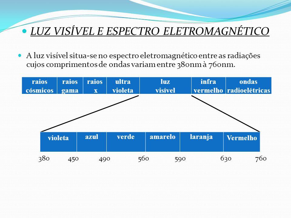 LUZ VISÍVEL E ESPECTRO ELETROMAGNÉTICO