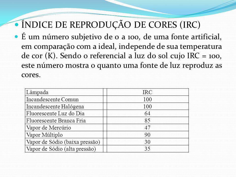 ÍNDICE DE REPRODUÇÃO DE CORES (IRC)