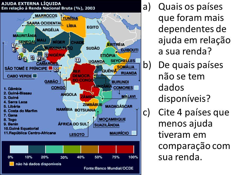 Quais os países que foram mais dependentes de ajuda em relação a sua renda
