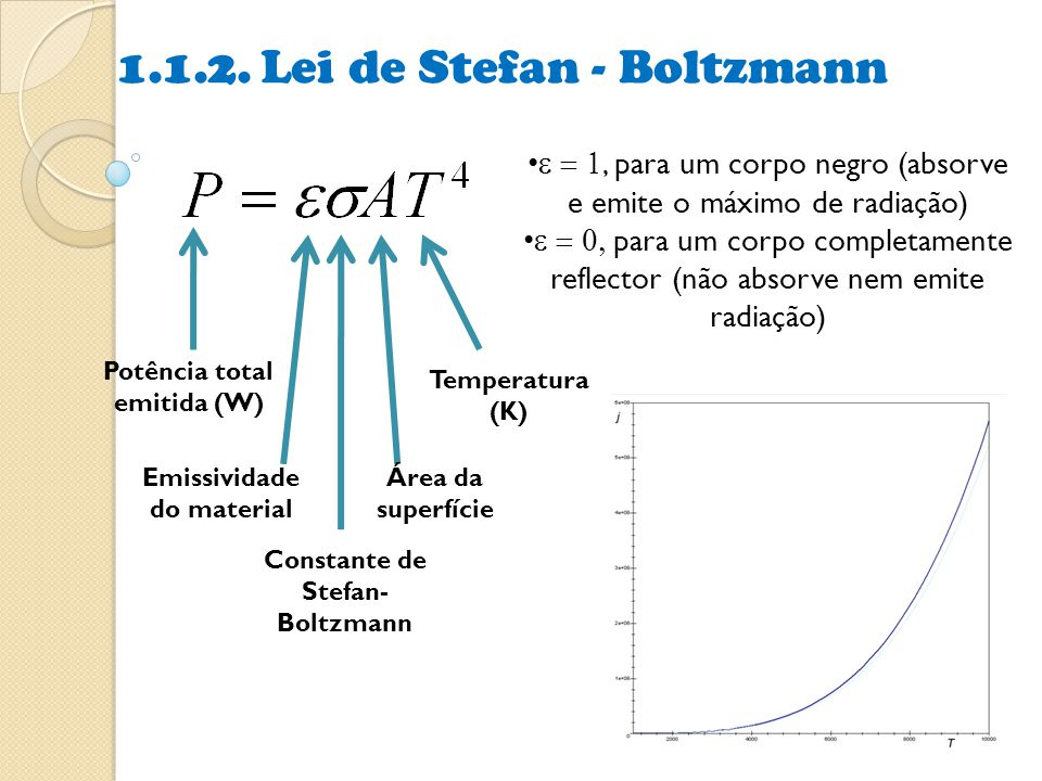 1.1.2. Lei de Stefan - Boltzmann