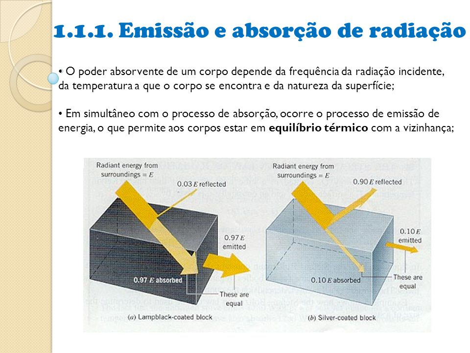 1.1.1. Emissão e absorção de radiação
