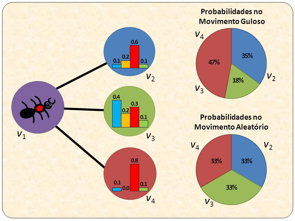 v4 v2 v2 v3 v1 v3 v4 v2 v4 v3 Probabilidades no Movimento Guloso