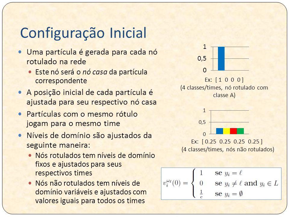Configuração Inicial Uma partícula é gerada para cada nó rotulado na rede. Este nó será o nó casa da partícula correspondente.
