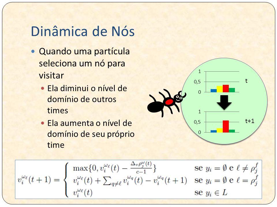 Dinâmica de Nós Quando uma partícula seleciona um nó para visitar