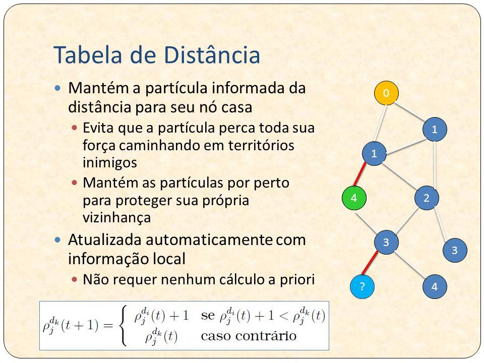 Tabela de Distância Mantém a partícula informada da distância para seu nó casa.