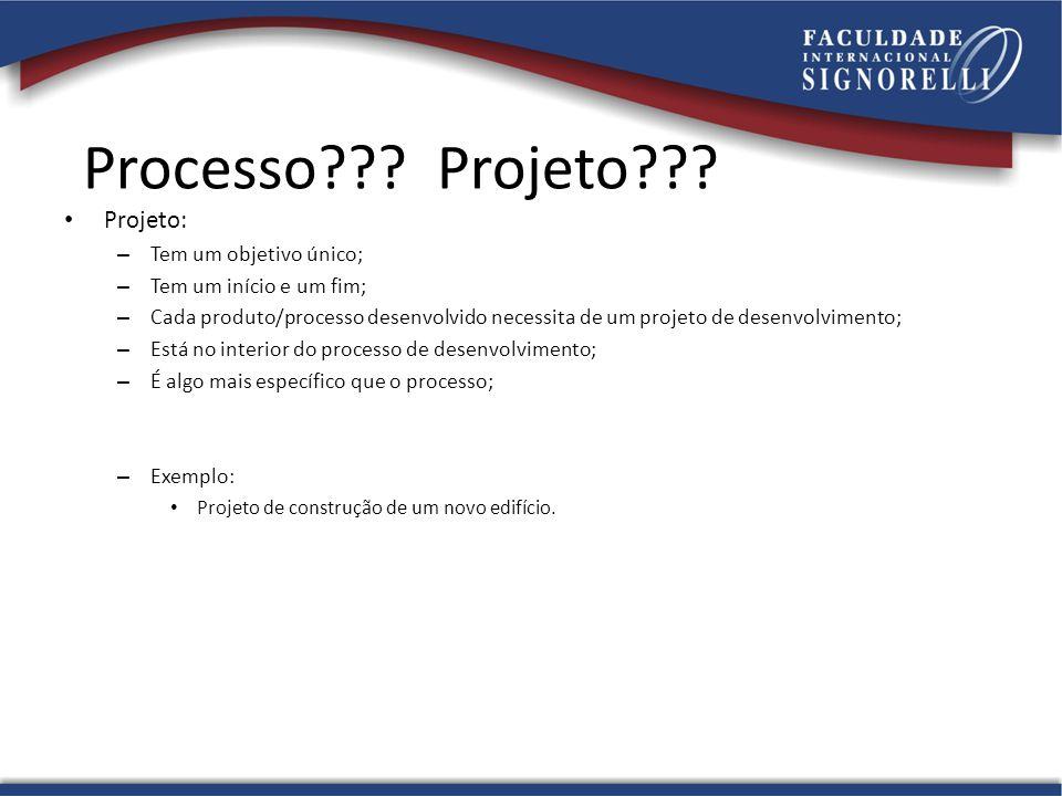 Processo Projeto Projeto: Tem um objetivo único;