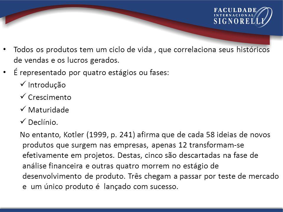 Todos os produtos tem um ciclo de vida , que correlaciona seus históricos de vendas e os lucros gerados.