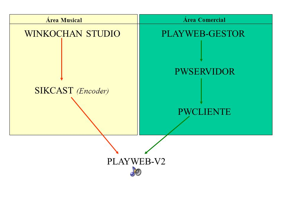 WINKOCHAN STUDIO PLAYWEB-GESTOR PWSERVIDOR SIKCAST (Encoder) PWCLIENTE