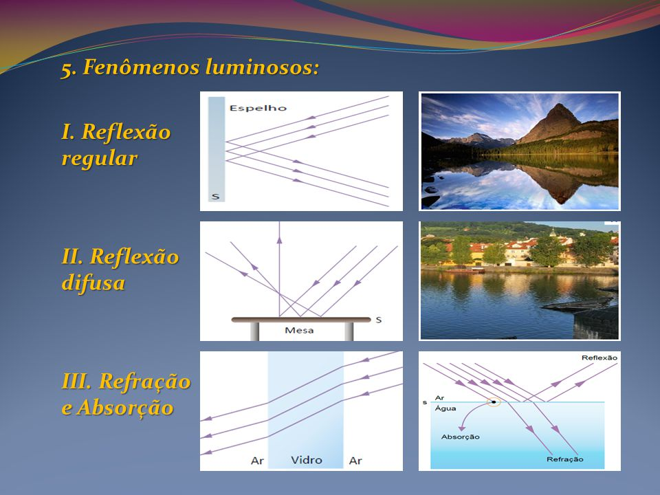 5. Fenômenos luminosos: I. Reflexão regular II. Reflexão difusa III. Refração e Absorção