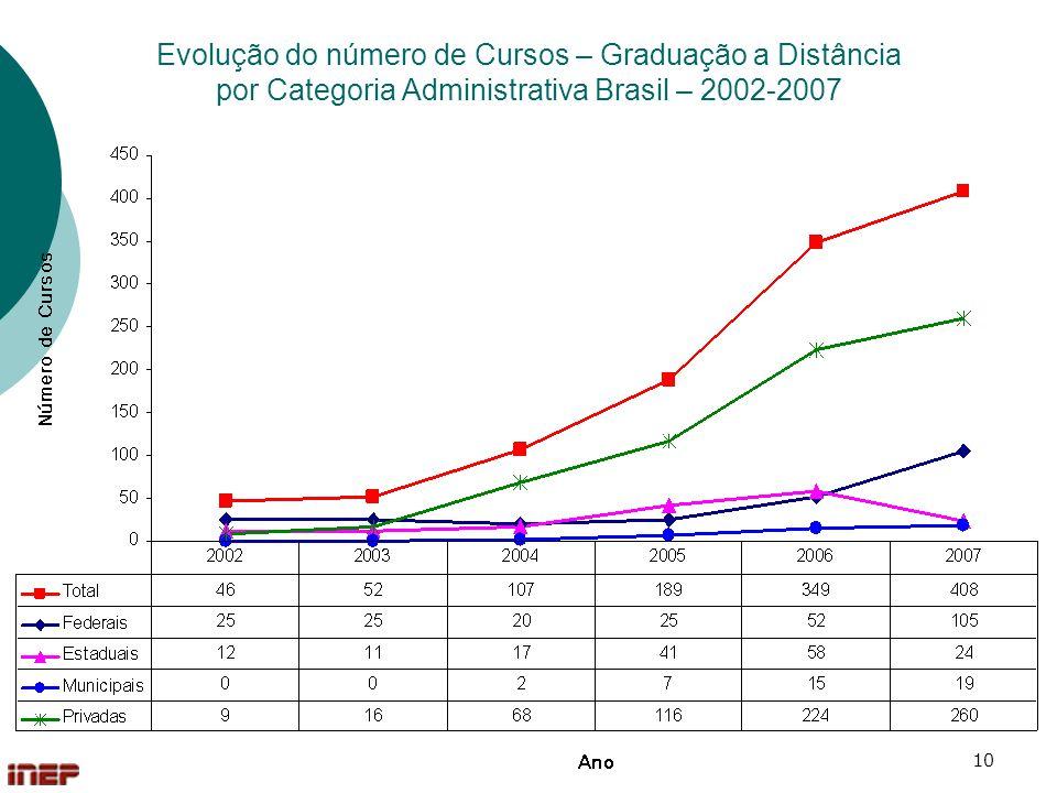 Evolução do número de Cursos – Graduação a Distância por Categoria Administrativa Brasil – 2002-2007