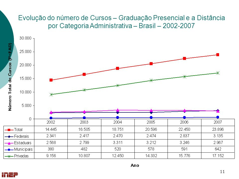 Evolução do número de Cursos – Graduação Presencial e a Distância por Categoria Administrativa – Brasil – 2002-2007