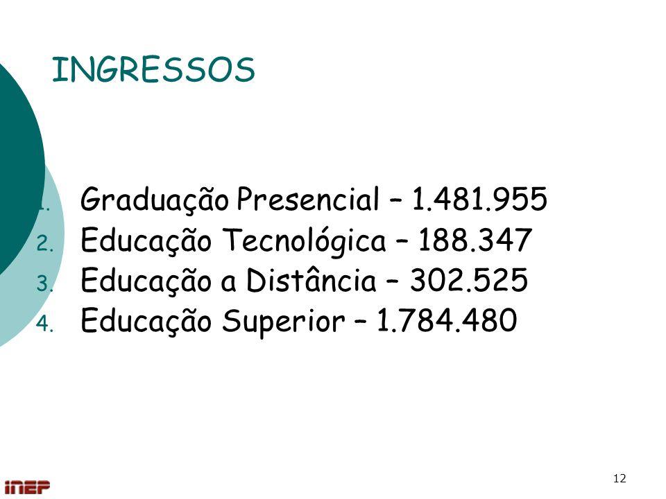 INGRESSOS Graduação Presencial – 1.481.955