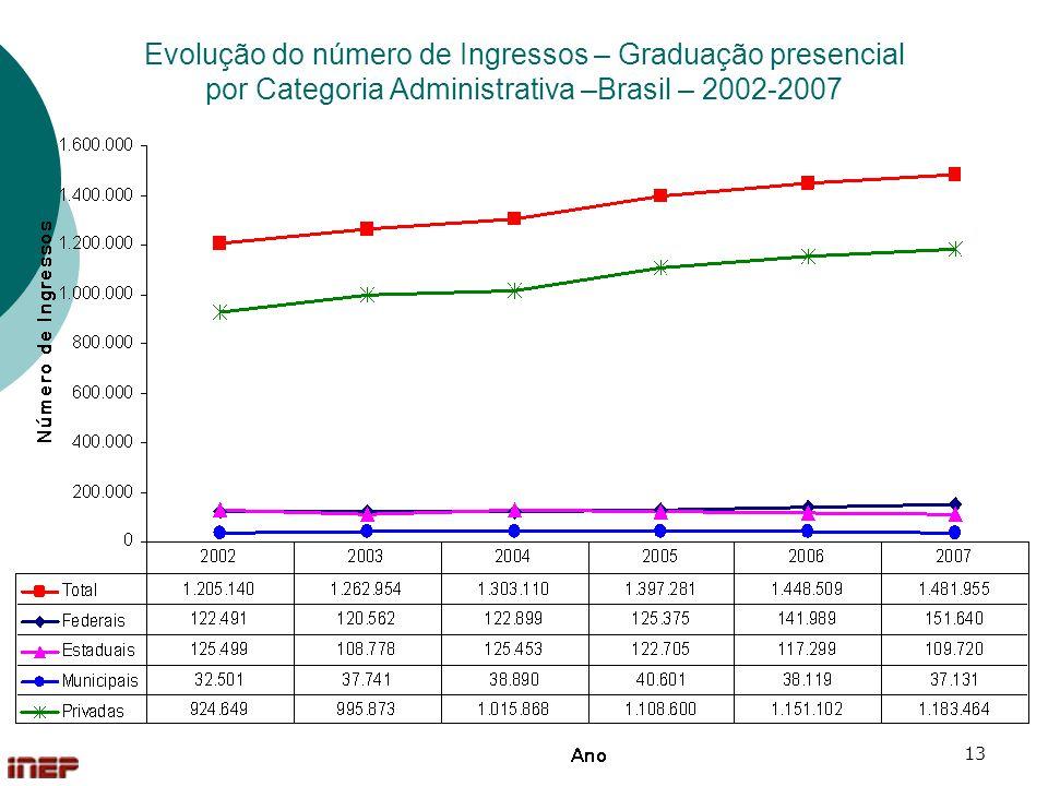 Evolução do número de Ingressos – Graduação presencial por Categoria Administrativa –Brasil – 2002-2007