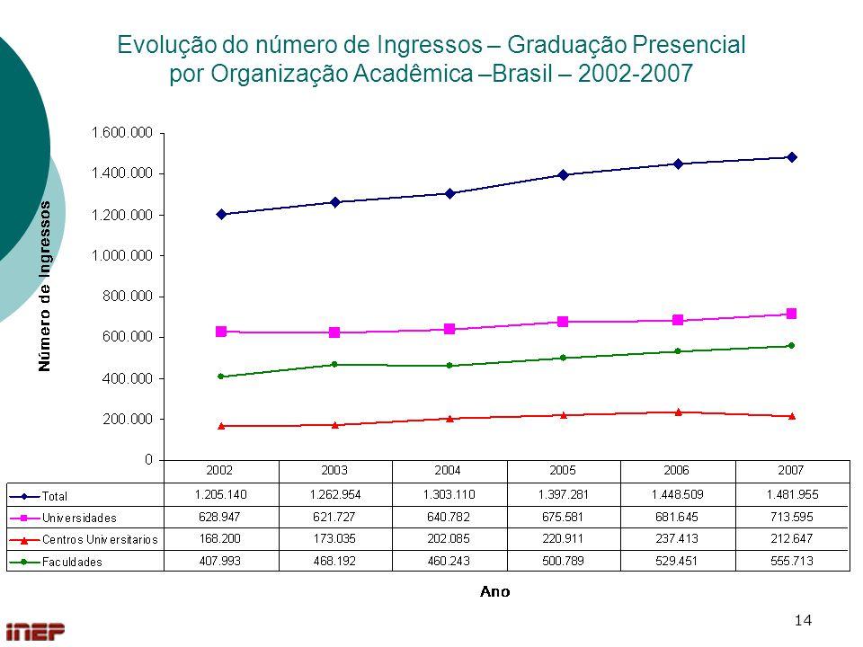 Evolução do número de Ingressos – Graduação Presencial por Organização Acadêmica –Brasil – 2002-2007