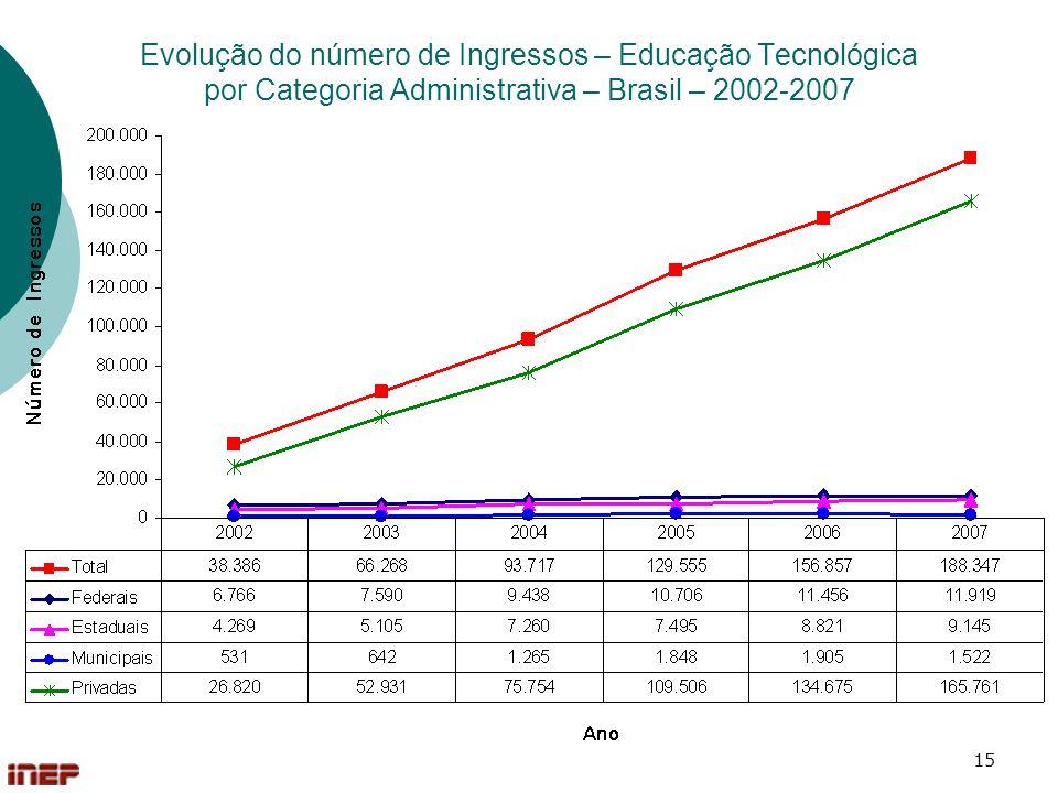 Evolução do número de Ingressos – Educação Tecnológica por Categoria Administrativa – Brasil – 2002-2007
