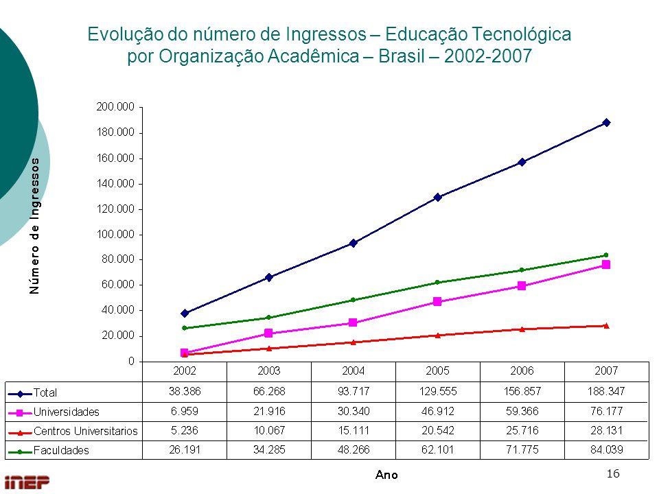Evolução do número de Ingressos – Educação Tecnológica por Organização Acadêmica – Brasil – 2002-2007
