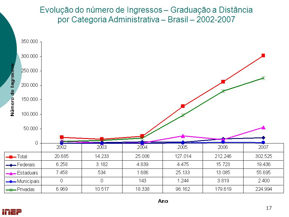 Evolução do número de Ingressos – Graduação a Distância por Categoria Administrativa – Brasil – 2002-2007
