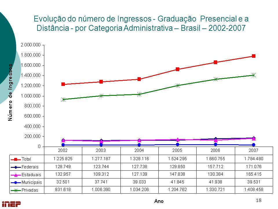 Evolução do número de Ingressos - Graduação Presencial e a Distância - por Categoria Administrativa – Brasil – 2002-2007
