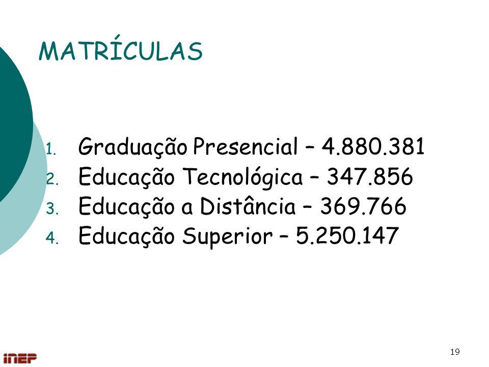MATRÍCULAS Graduação Presencial – 4.880.381