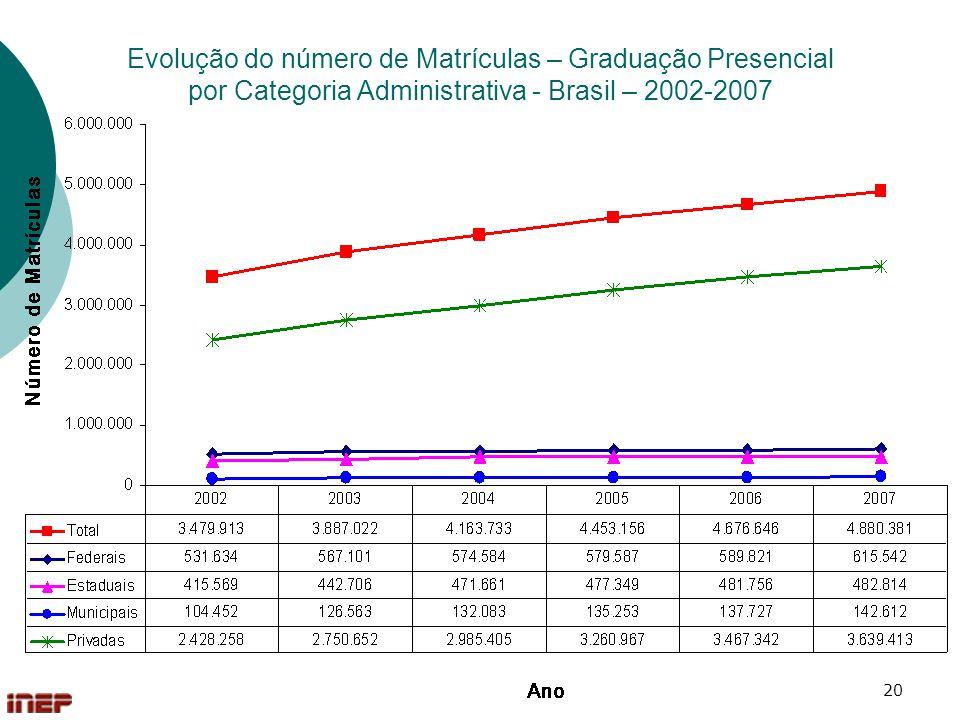 Evolução do número de Matrículas – Graduação Presencial por Categoria Administrativa - Brasil – 2002-2007