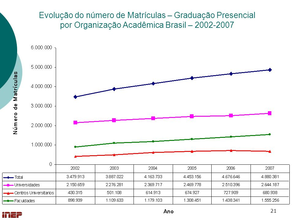 Evolução do número de Matrículas – Graduação Presencial por Organização Acadêmica Brasil – 2002-2007