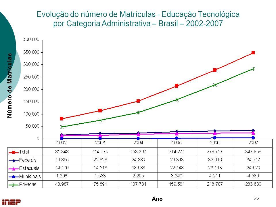 Evolução do número de Matrículas - Educação Tecnológica por Categoria Administrativa – Brasil – 2002-2007