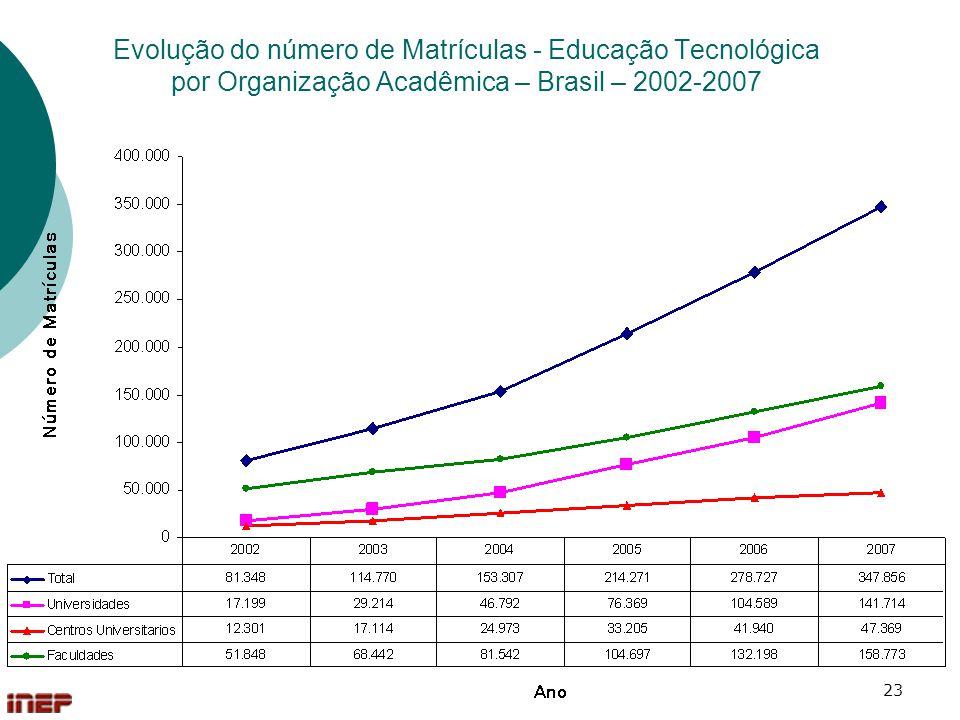 Evolução do número de Matrículas - Educação Tecnológica por Organização Acadêmica – Brasil – 2002-2007