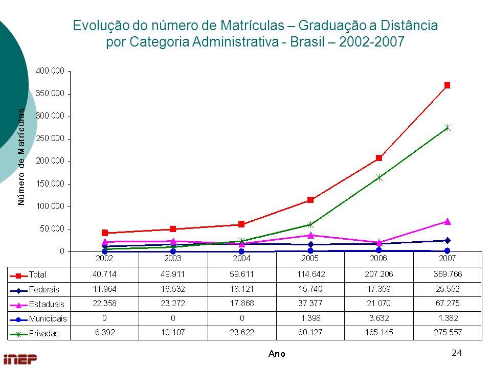 Evolução do número de Matrículas – Graduação a Distância por Categoria Administrativa - Brasil – 2002-2007
