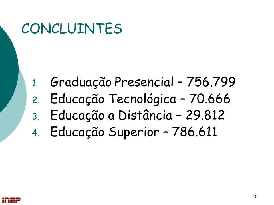 CONCLUINTES Graduação Presencial – 756.799