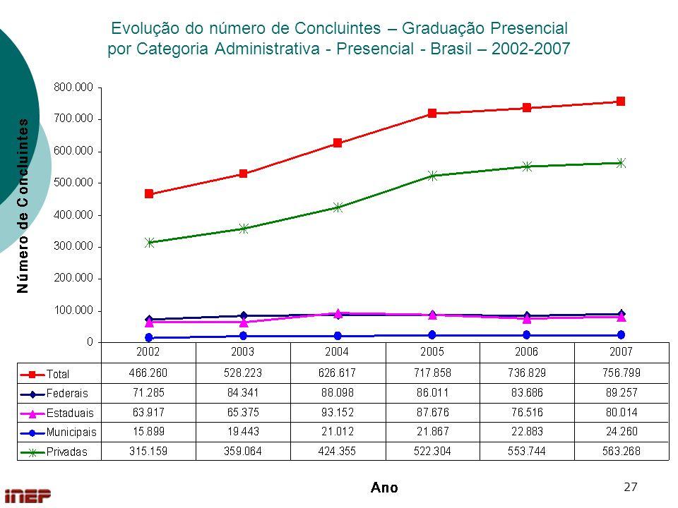 Evolução do número de Concluintes – Graduação Presencial por Categoria Administrativa - Presencial - Brasil – 2002-2007
