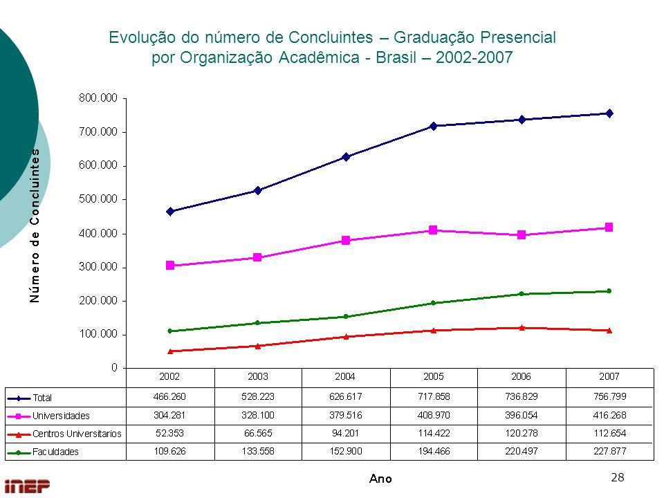 Evolução do número de Concluintes – Graduação Presencial por Organização Acadêmica - Brasil – 2002-2007