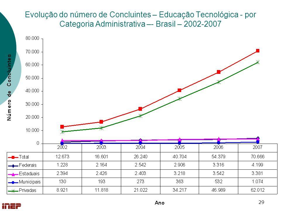 Evolução do número de Concluintes – Educação Tecnológica - por Categoria Administrativa –- Brasil – 2002-2007