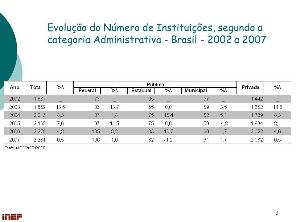 Evolução do Número de Instituições, segundo a categoria Administrativa - Brasil - 2002 a 2007
