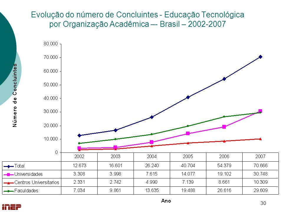 Evolução do número de Concluintes - Educação Tecnológica por Organização Acadêmica –- Brasil – 2002-2007