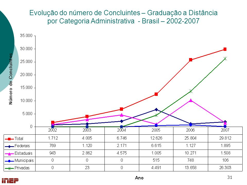 Evolução do número de Concluintes – Graduação a Distância por Categoria Administrativa - Brasil – 2002-2007