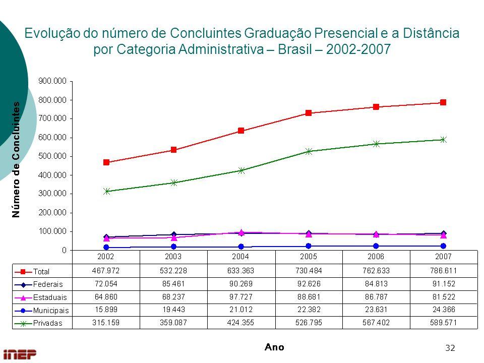 Evolução do número de Concluintes Graduação Presencial e a Distância por Categoria Administrativa – Brasil – 2002-2007