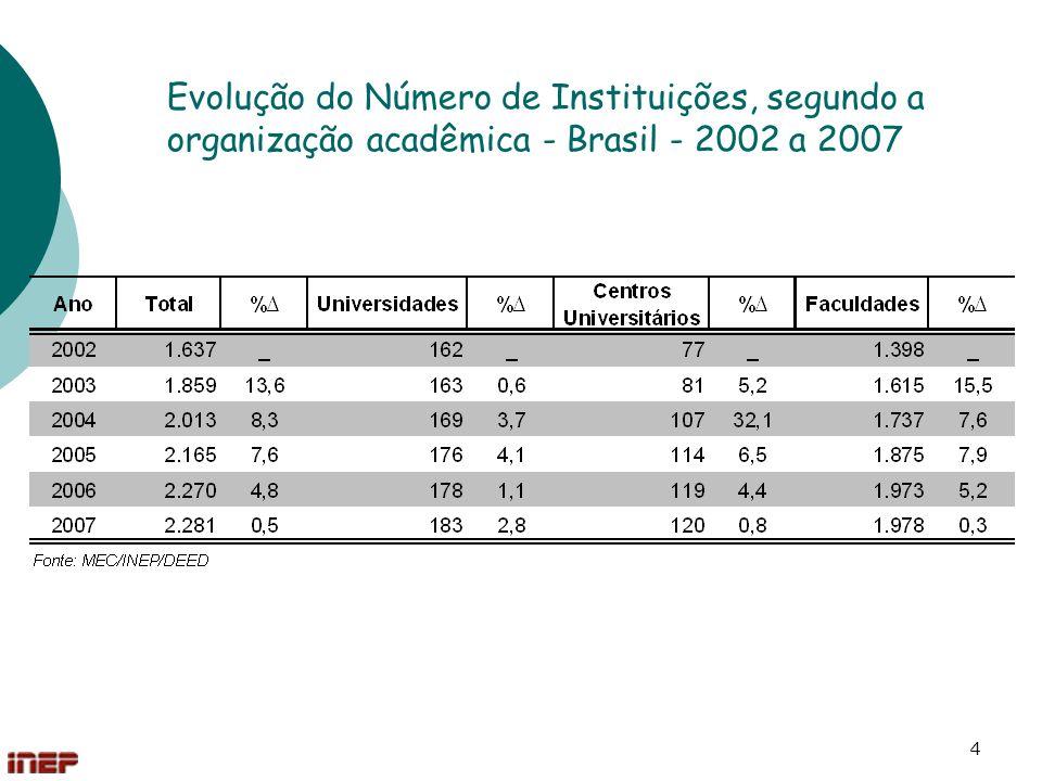 Evolução do Número de Instituições, segundo a organização acadêmica - Brasil - 2002 a 2007