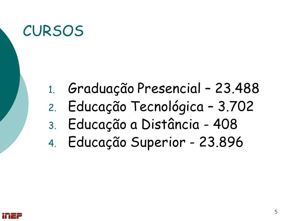 CURSOS Graduação Presencial – 23.488 Educação Tecnológica – 3.702