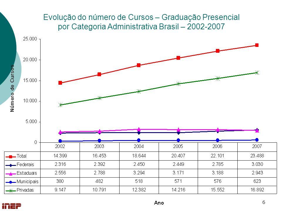 Evolução do número de Cursos – Graduação Presencial por Categoria Administrativa Brasil – 2002-2007