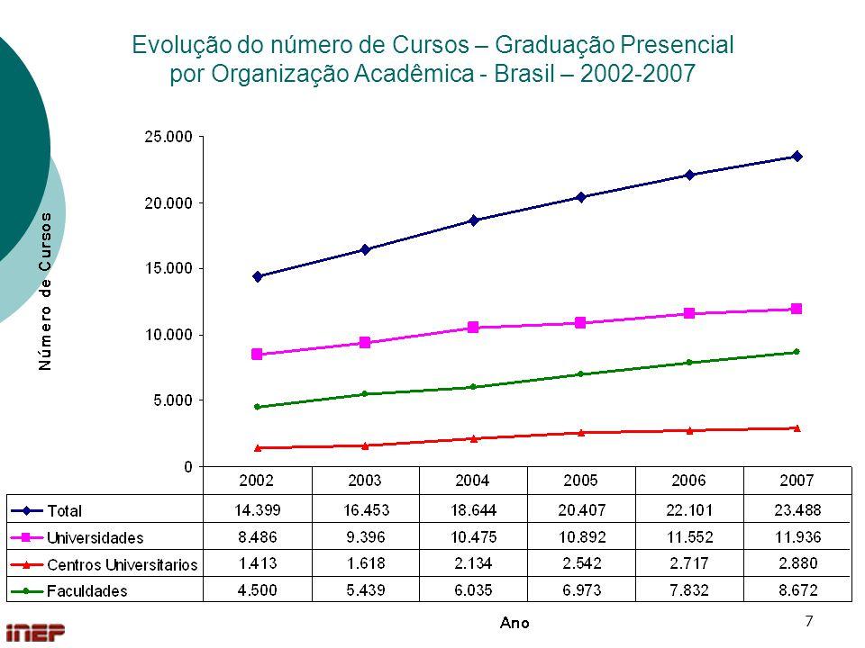 Evolução do número de Cursos – Graduação Presencial por Organização Acadêmica - Brasil – 2002-2007